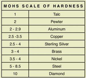 Mohs Chart